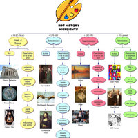 Art History Timelines