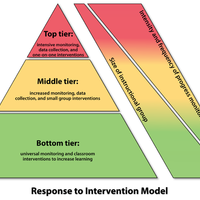 Response to Tiered Intervention (RTI)