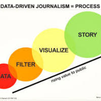 Components of Data Journalism, Good Practices, Histories data-driven applications News, Case Impact Data Blogs