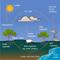 5.2 Greenhouse Effect -IB