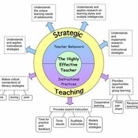 Strategies for Teaching Vocabulary, Comprehension & Response