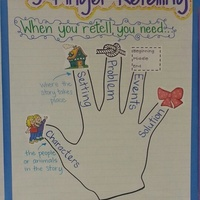 Using Visual Literacy to create successful and independent readers