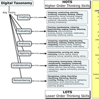 Technology Integration Across Content