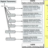 Technology Integration Across Content