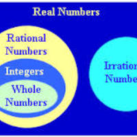 7th grade Math Module 2  Rational Numbers
