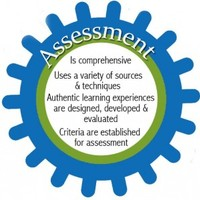 Assessment for the 21st Century CLasroom