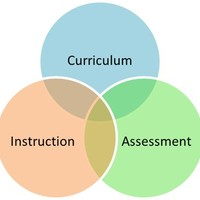 Aligning the Curriculum, Instruction, and Assessment