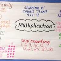 3rd grade Module 3 The Properties of Multiplication and Division