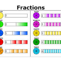 5th grade module 3 Addition and Subtraction of Fractions